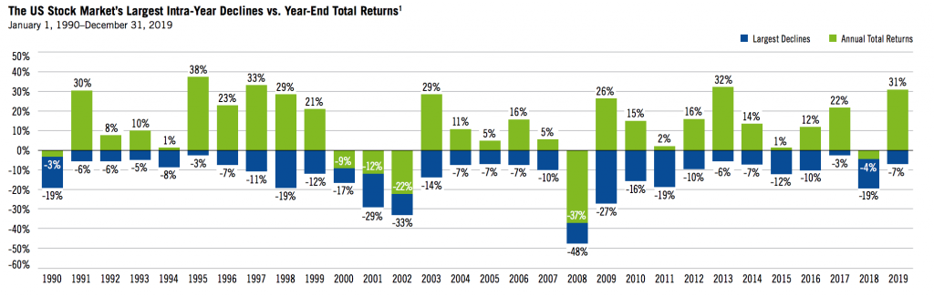 The US Stock Market's Largest Intra-Year Declines vs. Year-End Total Returns