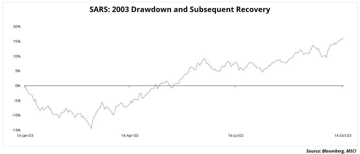 SARS 2003 Drawdown and Recovery